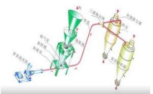 气力输送系统简单介绍【今日信息】